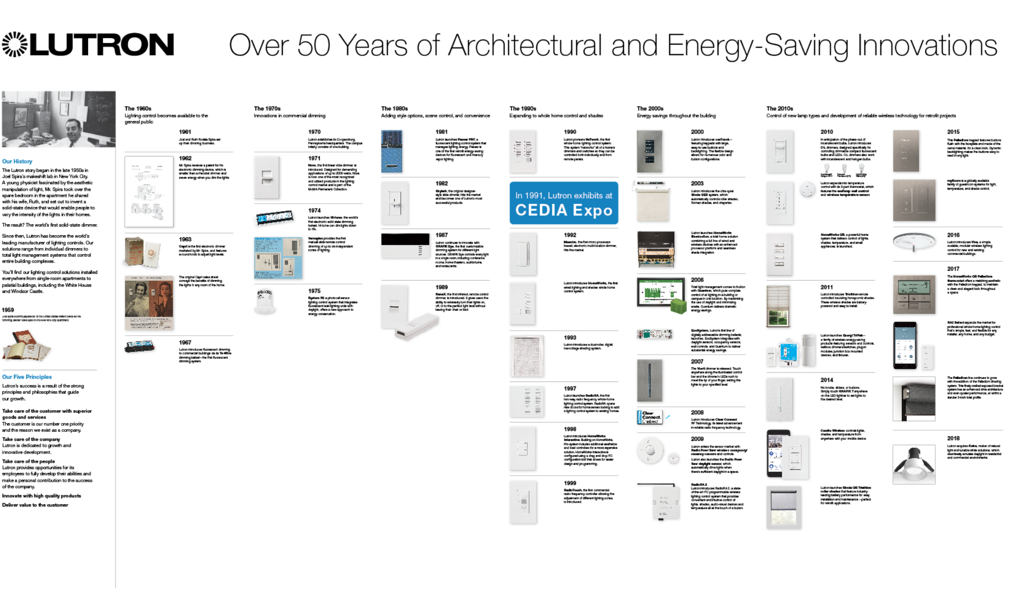Over 50 Years of Architectual and Energy-Saving Innovations